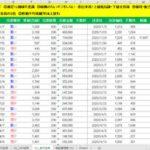 株式トレード経過報告